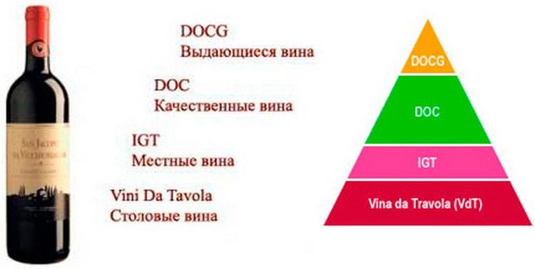 Классификация вин в Италии