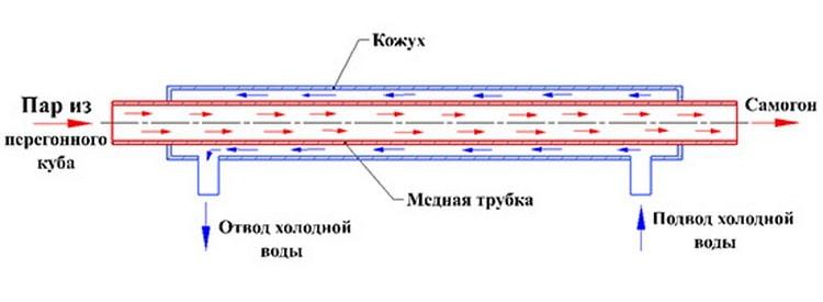 Схема охладителя для самогонного аппарата своими руками