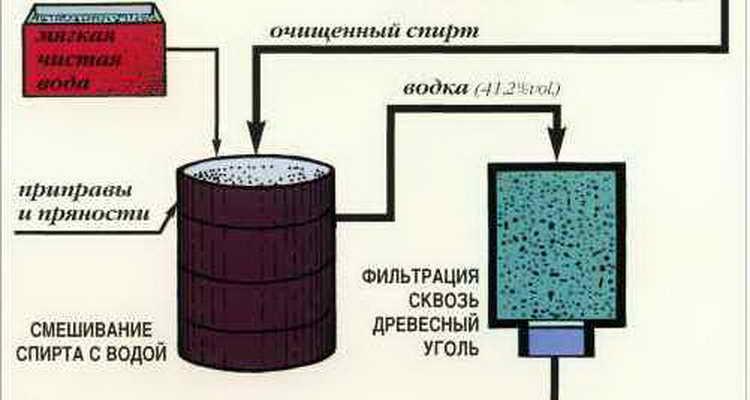 схема производства водки