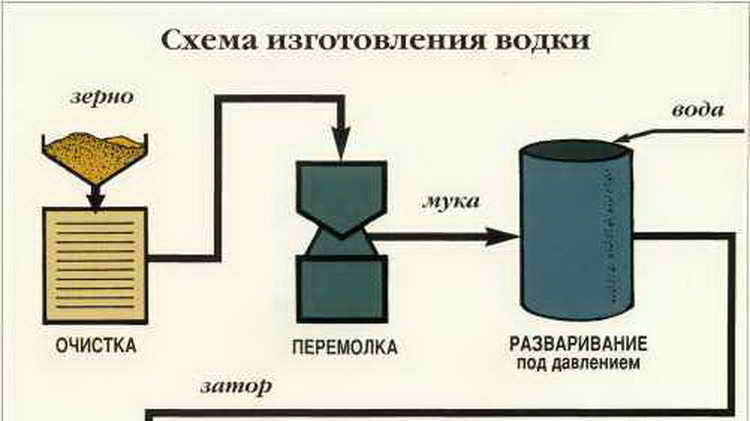 как производят водку